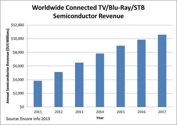 Worldwide Connected TV/Blu-Ray/STB Semiconductor Revenue